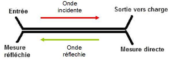 Mesure directe et reflechie ROSmetre
